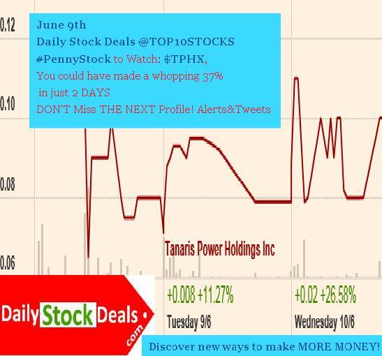 TPHX Chart